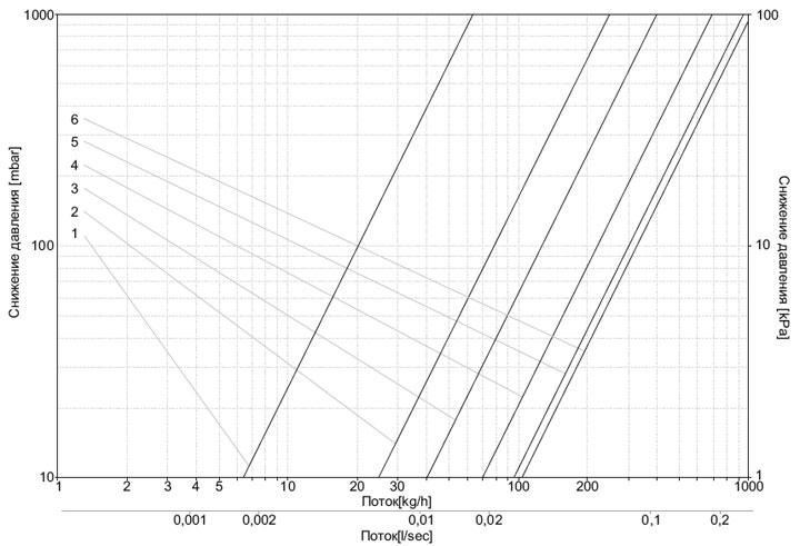 Диаграмма потока теплоносителя узлов DUO-PLEX