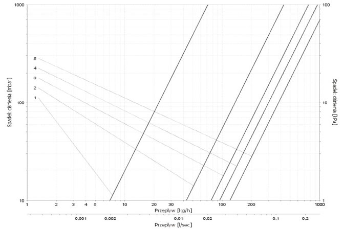 Диаграмма потока для клапанов термостатических