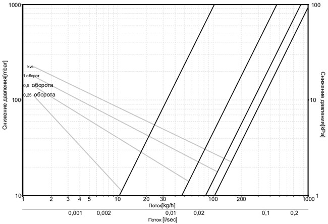 Диаграмма теплоносителя для клапана обратного потока (Фигура осевая)