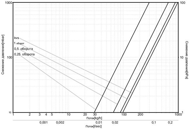 Диаграмма теплоносителя для клапана обратного потока (Фигура прямая)