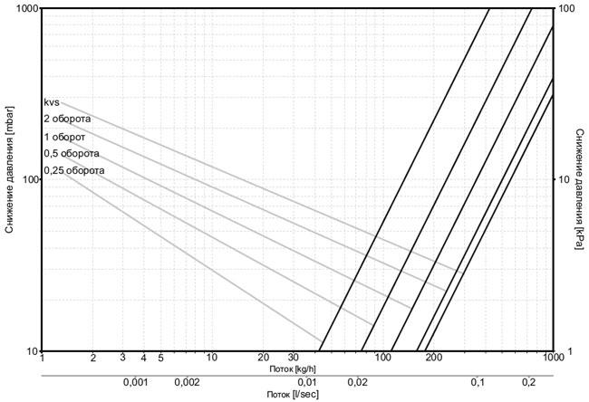 Диаграмма теплоносителя для клапана обратного потока (Фигура угловая)