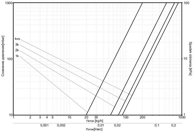 Диаграмма теплоносителя для клапана термостатического (Фигура прямая)