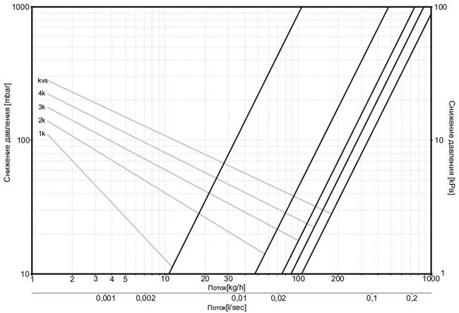 Диаграмма теплоносителя для клапана термостатического (Фигура угловая)