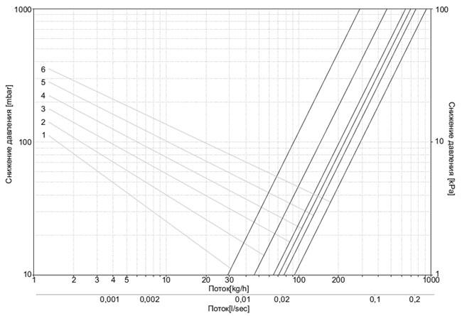 Диаграмма потока теплоносителя для клапанов серии 6016