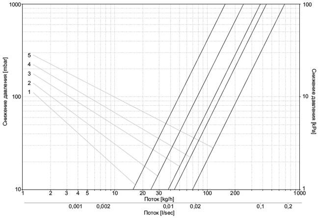 Диаграмма потока теплоносителя для осевых клапанов