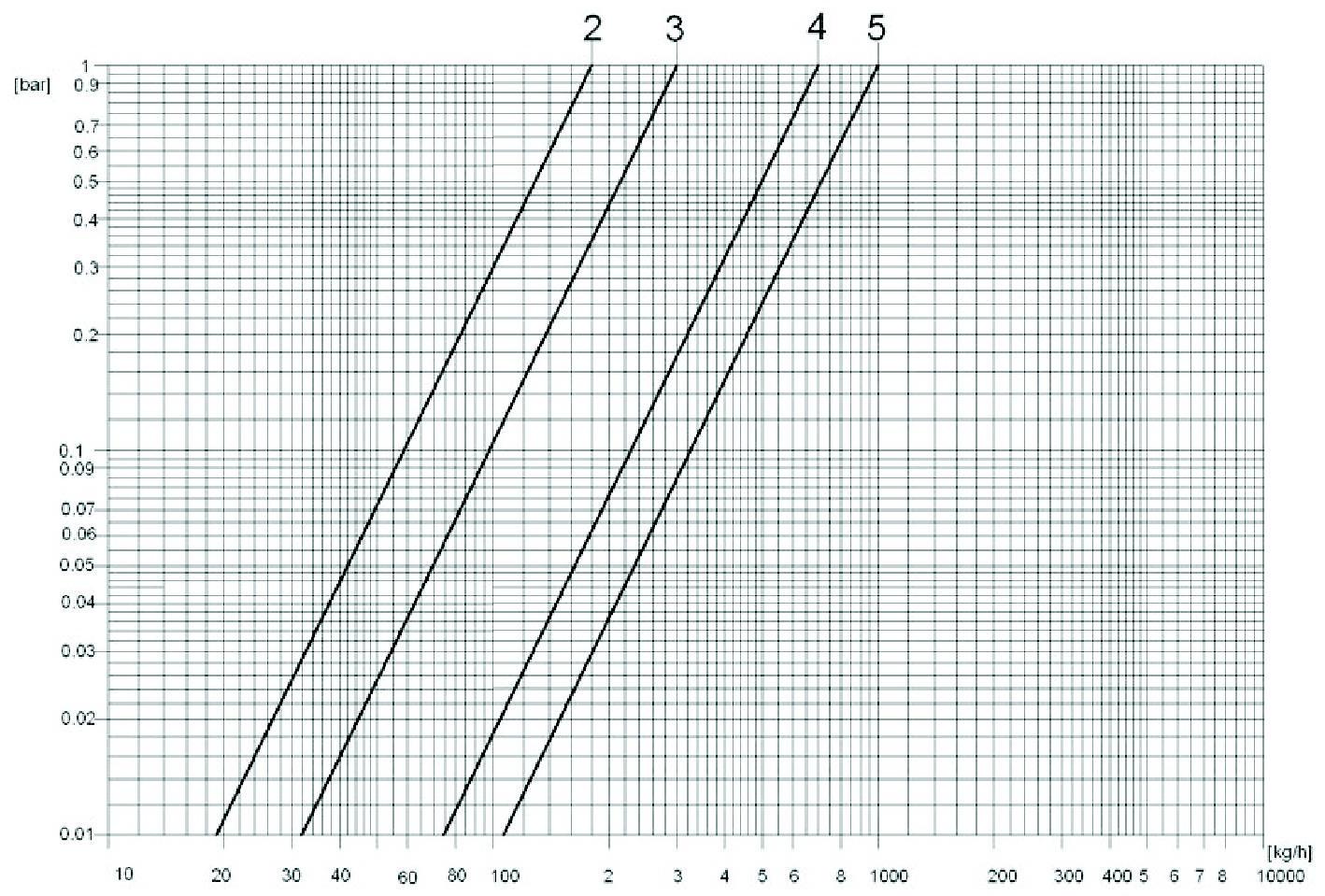 Klapan_obratniy_Schlosser_diagramma