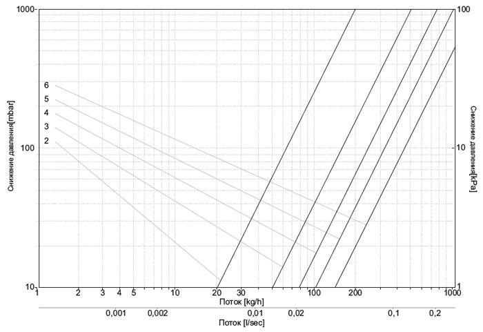 Диаграмма потока теплоносителя для клапанов обратного потока прямых
