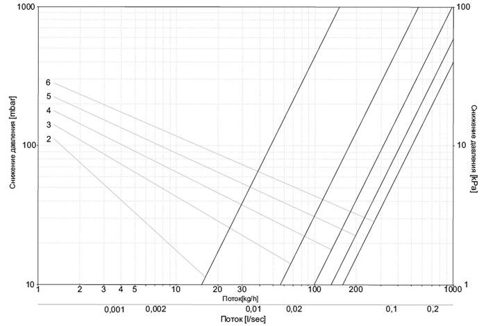 Диаграмма потока теплоносителя для клапанов обратного потока угловых