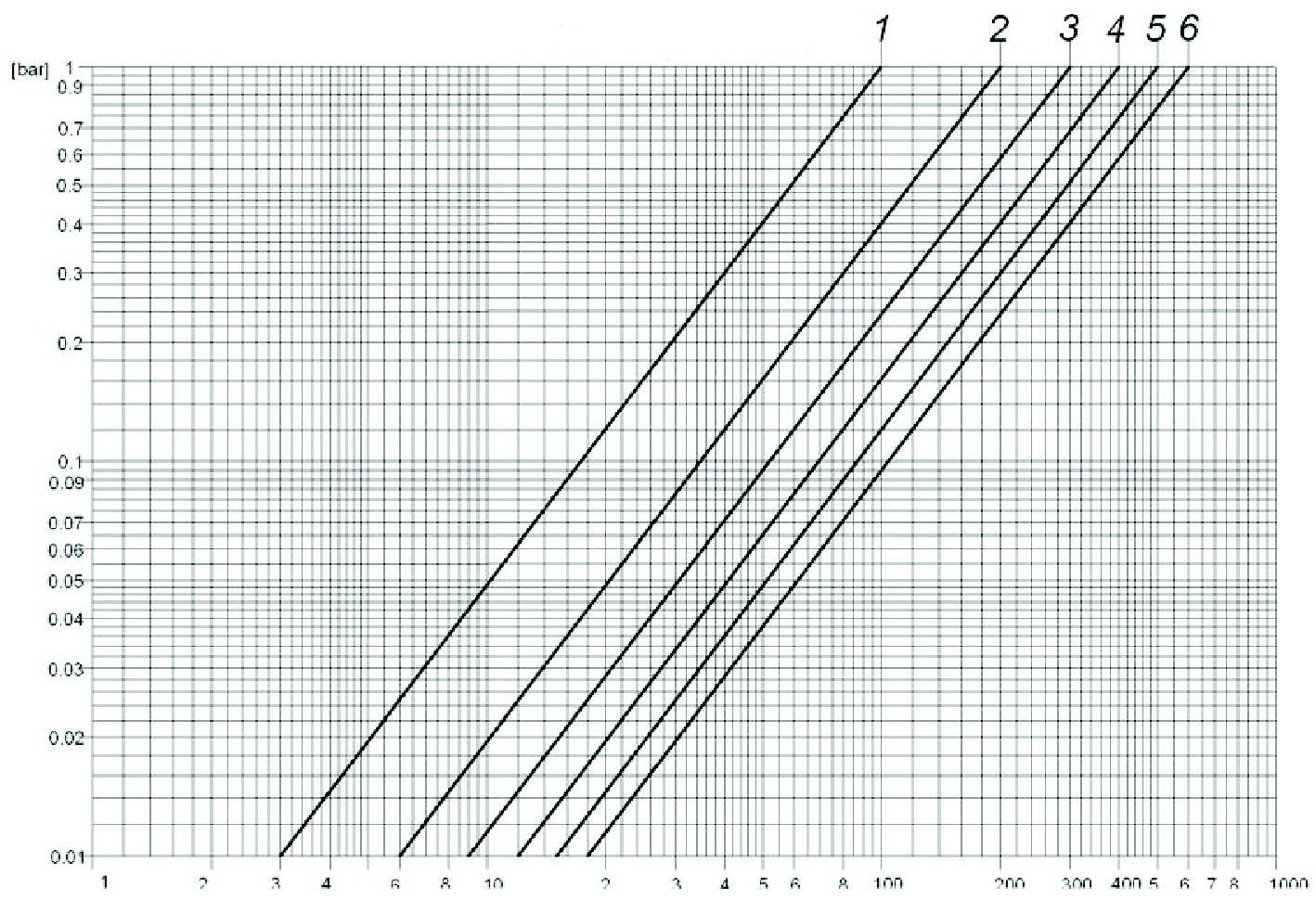Diagramma_Sachlosser