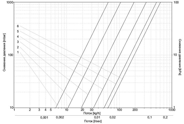 Диаграмма для определения настройки клапанов