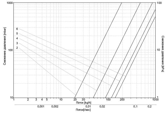Диаграмма потока для узлов подключения (для прямых узлов)