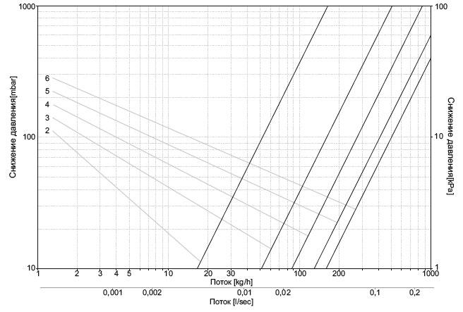 Диаграмма потока для узлов подключения (для угловых узлов)
